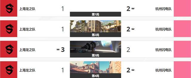 守望先锋中国战队喜提首胜,上海龙之队迎来41连败,网友却很冷静