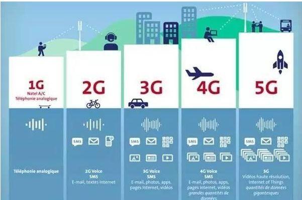 3gqq区别_5G和4G的区别是什么_5G和4G的区别介绍_游戏吧