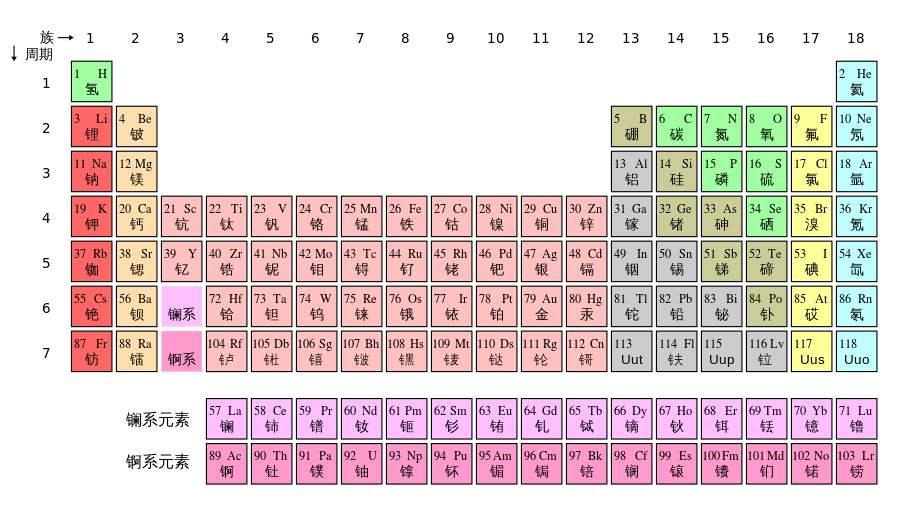 你见过用元素周期表骂人的吗?元素周期表51号骂人